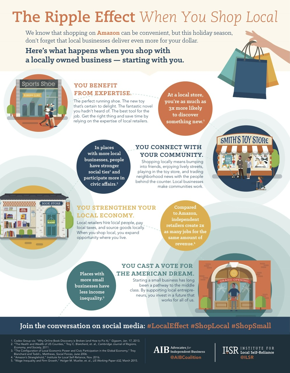 CHAMPS » Blog Archive » The Ripple Effect When You Shop Local